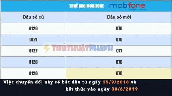 chuyển đổi đầu 11 số của Mobifone về 10 số